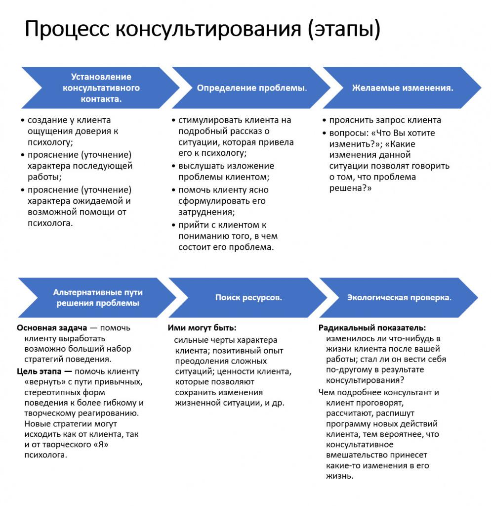 Процесс-консультирования-этапы.jpg
